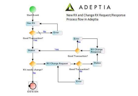 script process adeptia
